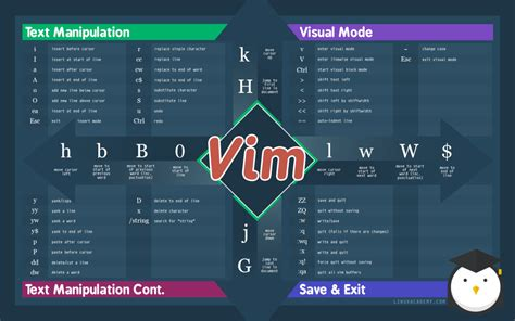 tutorial vim linux a vim reference guide linux academy blog