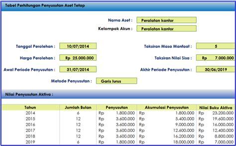 membuat budget neraca sop akuntansi keuangan accounting tools