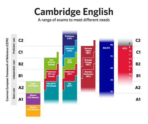 b2 inglese test about cefr cip school