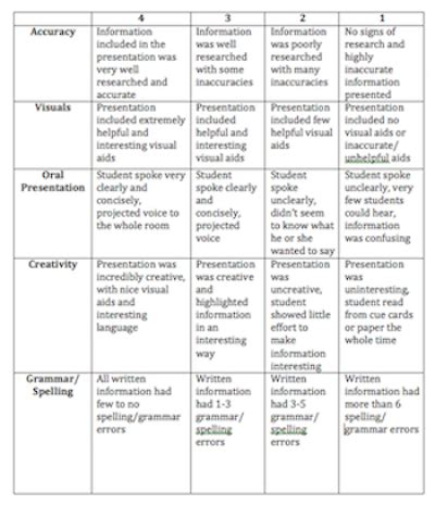 Social Studies Presentation Rubric Exles Video Lesson Transcript Study Com Presentation Rubric Template