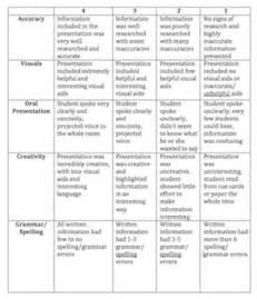 rubric template for presentation tomyads info