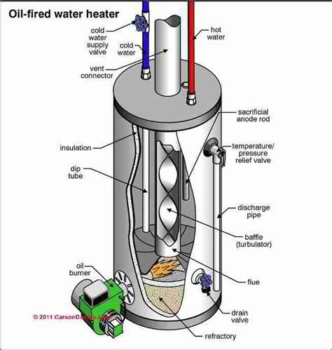 oil fired water heater not working guide to oil fired hot water heaters inspection