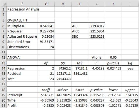 dickey fuller test dickey fuller test real statistics using excel