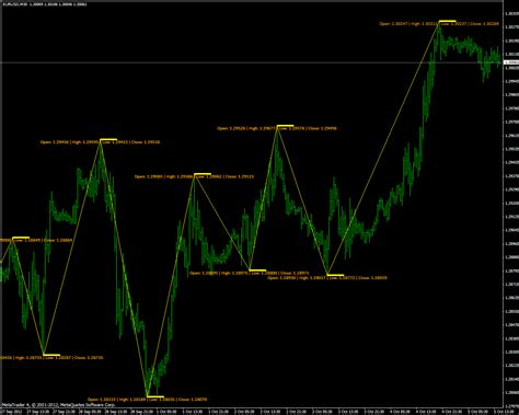 zig zag pattern forex zigzag indicators indices technical indicators mql5