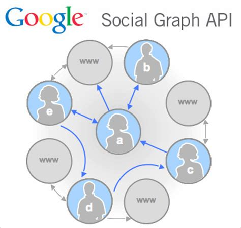 Search By Social Social Graph Api See Mine The Web S Socially Tagged Flickr