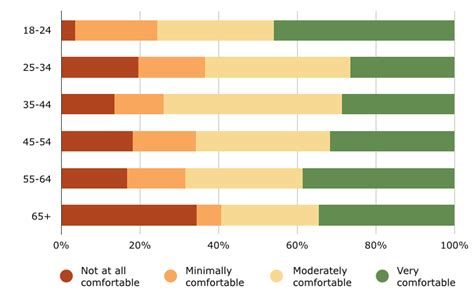 human comfort level employee preferences for reporting manager misconduct