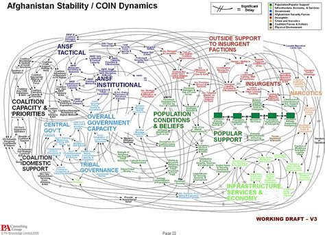 spaghetti diagram ppt us general underscores complexity of afghanistan with