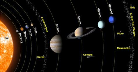 The Inner and Outer Planets in Our Solar System   Universe