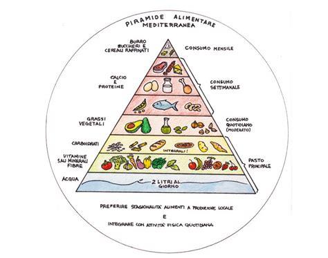 piramide alimentare nuova dieta cromatica e nuova piramide alimentare di