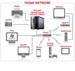 Home Network Design 2014 Ix2 Home Network Diagram Iomega Nordic Flickr