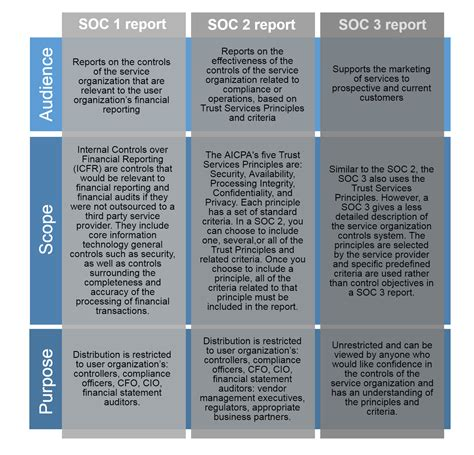 Ssae 16 Audit Soc 1 Soc 2 And Soc 3 Continuum Grc Soc 1 Report Template