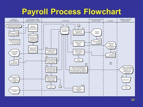hr payroll process flowchart payroll processing flowchart create a flowchart
