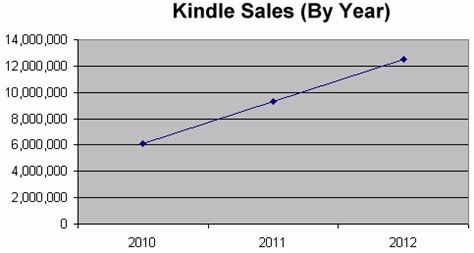 kindle book sales reports annual tobacco sales 2011 sphere winstonwhite