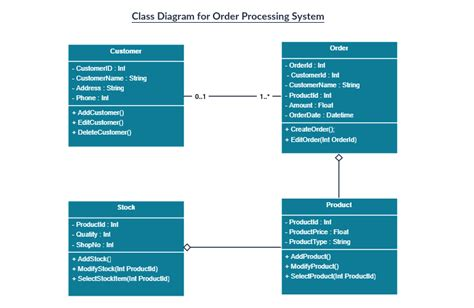 how to do uml diagram uml diagram types with exles for each type of uml diagrams