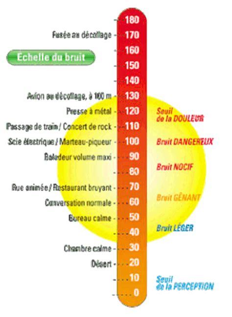 Exemple De Lettre Bruit Voisinage Incivilites De Voisinage Jean Michel Diebolt