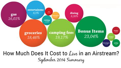 how much does it cost to live in a tiny house tiny how much does it cost to live in an airstream september