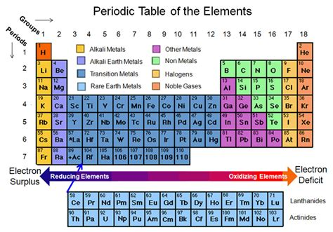 printable periodic table with groups and periods labeled trentonstevens21