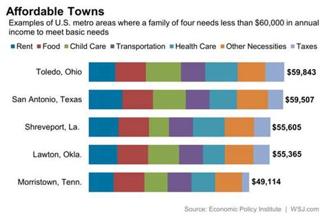 where is the cheapest place to live the most affordable place in the u s to raise a family real time economics wsj