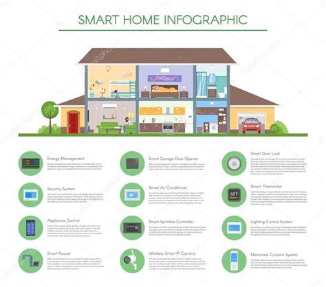 smart home automation technology infographics stock vector smart home infographic concept vector illustration