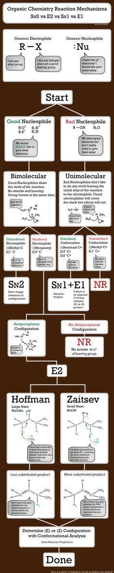 organic chemistry ii for dummies walmart com