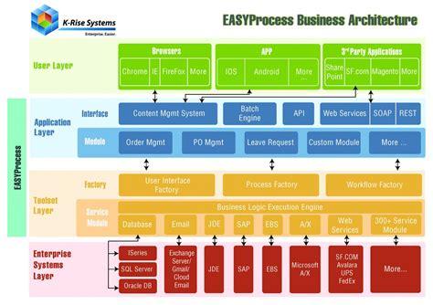 enterprise application architecture diagram enterprise development platform for jd edwards l