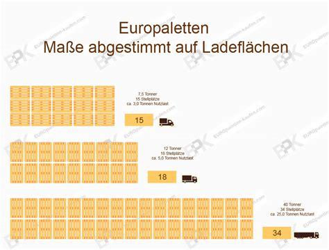 Wieviel Kostet Eine Neue Küche by Wie Viel Kostet Eine Europalette Nebenkosten F 252 R Ein Haus