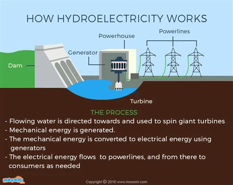 what is hydroelectricity how it works gifographic mocomi
