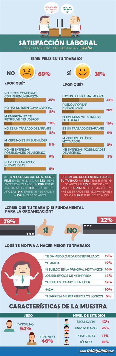 Mba España Precios by El Salario Es La Principal Causa De Insatisfacci 243 N Laboral