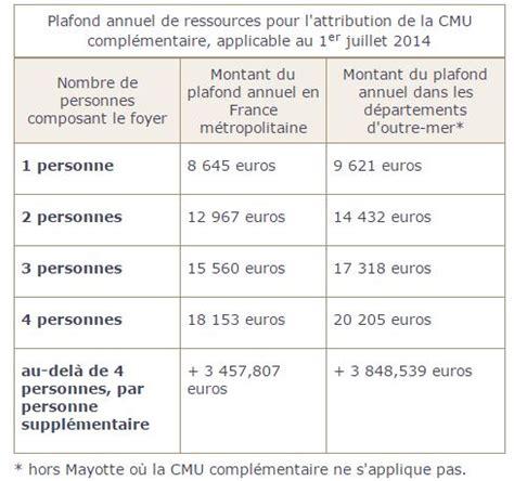 Cmu Plafond 2015 by Les Lunettes Pour Les Patients 224 Faibles Ressources Le