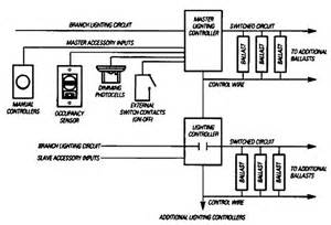 lighting controls energy engineering