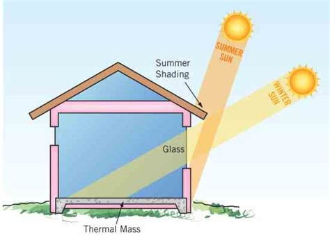 passive solar design basics green homes mother earth news passive solar design basics green homes mother earth news