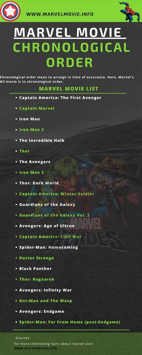 marvel films  chronological order marvel movies