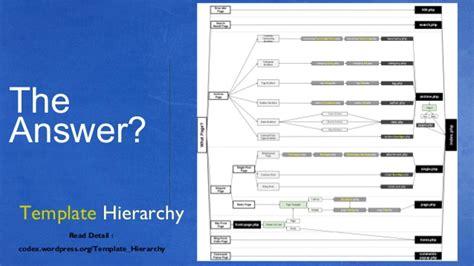 dhaka wordpress meetup 3 presentation for template hierarchy