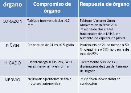 ratio cadenas ligeras libres amiloidosis primaria revista opci 243 n m 233 dica uruguay