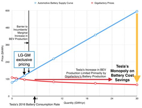 020 Leverage Your Unique Advantage - battery leverage gigafactory gives tesla unique advantage
