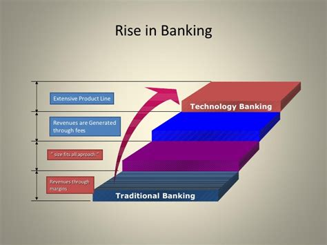 selling bank products selling strategies of retail banking