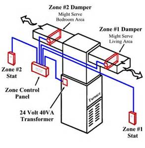 Energy Saving Tips For Summer zone control systems k ac express