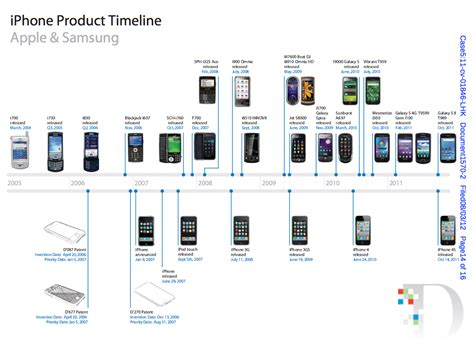 iphone product timeline apple vs samsung