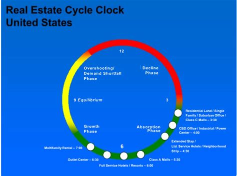 Real Estate Clock Cycle   From the Ground Up