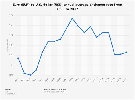 Rate Search Eur Usd Annual Average Exchange Rate 1999 2015 Statistic