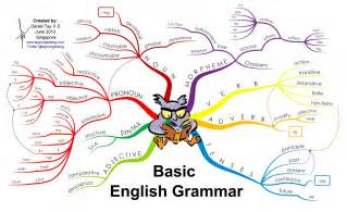 basic english grammar visual ly