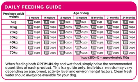 purina puppy chow feeding guide food chart breeds picture