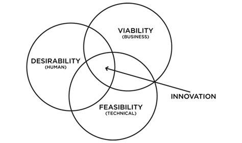 design thinking quora what is design thinking quora