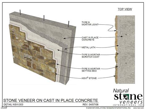 Stone Cladding and Details that are Hiding Behind the