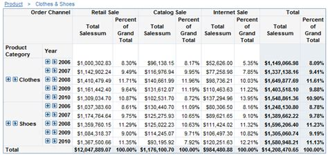 Table Calculations by Managing Percent Of Total Calculations In Tables Sas R