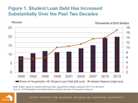 student loan for housing student loans housing 28 images student loans cus