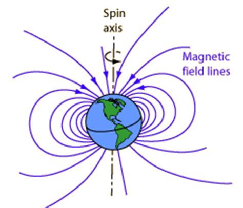 Indomaret Lop Polos No 90 magnetic field lines brilliant math science wiki