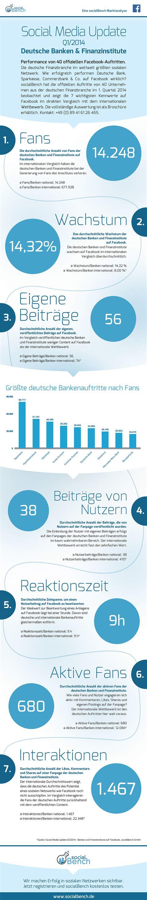 deutsche banken studie deutsche banken hinken hinterher