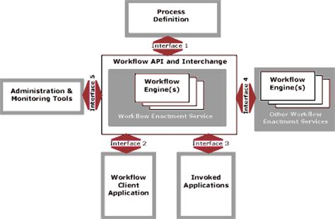 workflow standards workflow standards and workflow reference model diagram