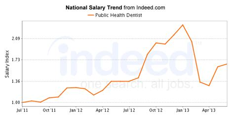 Outlook For A Dentist by Health Dentist Career Trends Chart